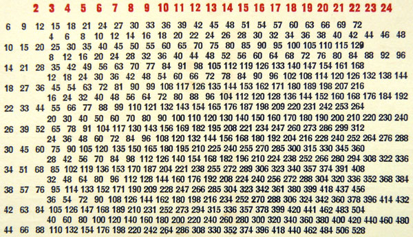 Abaques multiplicateurs - Table de multiplication 11 et 12 ...